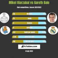 Mikel Oiarzabal vs Gareth Bale h2h player stats