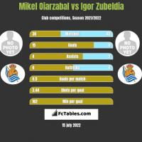 Mikel Oiarzabal vs Igor Zubeldia h2h player stats