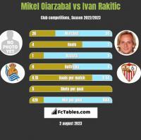 Mikel Oiarzabal vs Ivan Rakitic h2h player stats