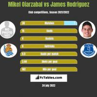 Mikel Oiarzabal vs James Rodriguez h2h player stats