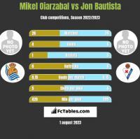 Mikel Oiarzabal vs Jon Bautista h2h player stats