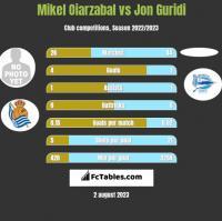 Mikel Oiarzabal vs Jon Guridi h2h player stats