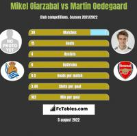 Mikel Oiarzabal vs Martin Oedegaard h2h player stats