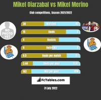 Mikel Oiarzabal vs Mikel Merino h2h player stats