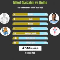 Mikel Oiarzabal vs Nolito h2h player stats