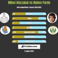 Mikel Oiarzabal vs Ruben Pardo h2h player stats