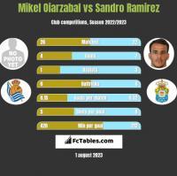 Mikel Oiarzabal vs Sandro Ramirez h2h player stats