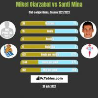 Mikel Oiarzabal vs Santi Mina h2h player stats
