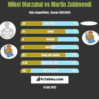 Mikel Oiarzabal vs Martin Zubimendi h2h player stats
