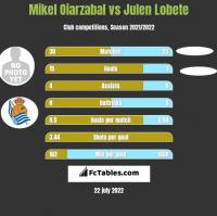 Mikel Oiarzabal vs Julen Lobete h2h player stats