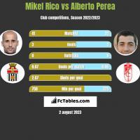 Mikel Rico vs Alberto Perea h2h player stats