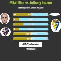 Mikel Rico vs Anthony Lozano h2h player stats