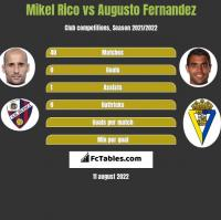Mikel Rico vs Augusto Fernandez h2h player stats