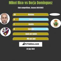 Mikel Rico vs Borja Dominguez h2h player stats