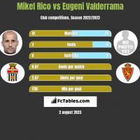 Mikel Rico vs Eugeni Valderrama h2h player stats