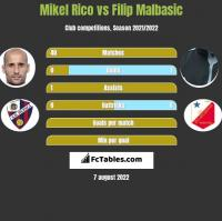 Mikel Rico vs Filip Malbasic h2h player stats