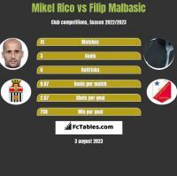 Mikel Rico vs Filip Malbasic h2h player stats