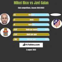 Mikel Rico vs Javi Galan h2h player stats