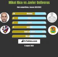 Mikel Rico vs Javier Ontiveros h2h player stats