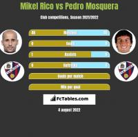 Mikel Rico vs Pedro Mosquera h2h player stats