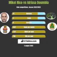 Mikel Rico vs Idrissa Doumbia h2h player stats
