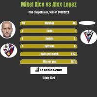 Mikel Rico vs Alex Lopez h2h player stats
