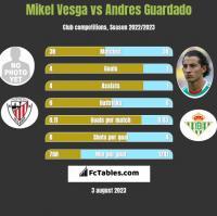 Mikel Vesga vs Andres Guardado h2h player stats
