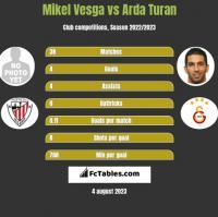 Mikel Vesga vs Arda Turan h2h player stats