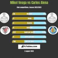 Mikel Vesga vs Carles Alena h2h player stats