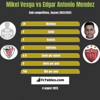 Mikel Vesga vs Edgar Antonio Mendez h2h player stats