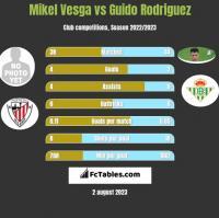 Mikel Vesga vs Guido Rodriguez h2h player stats