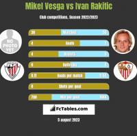 Mikel Vesga vs Ivan Rakitic h2h player stats