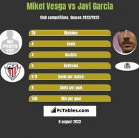 Mikel Vesga vs Javi Garcia h2h player stats