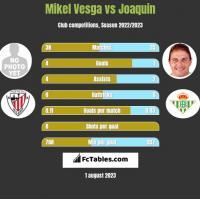 Mikel Vesga vs Joaquin h2h player stats