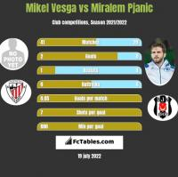 Mikel Vesga vs Miralem Pjanić h2h player stats