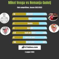 Mikel Vesga vs Nemanja Gudelj h2h player stats