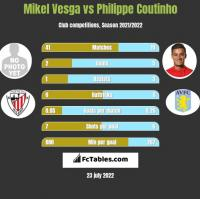 Mikel Vesga vs Philippe Coutinho h2h player stats