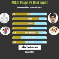 Mikel Vesga vs Unai Lopez h2h player stats
