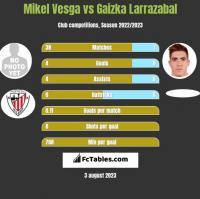 Mikel Vesga vs Gaizka Larrazabal h2h player stats