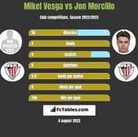Mikel Vesga vs Jon Morcillo h2h player stats