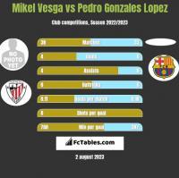 Mikel Vesga vs Pedro Gonzales Lopez h2h player stats