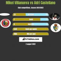 Mikel Villanueva vs Adri Castellano h2h player stats