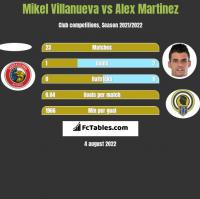 Mikel Villanueva vs Alex Martinez h2h player stats