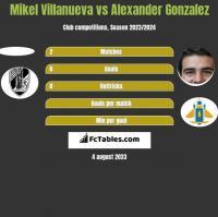 Mikel Villanueva vs Alexander Gonzalez h2h player stats