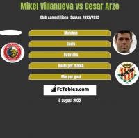 Mikel Villanueva vs Cesar Arzo h2h player stats