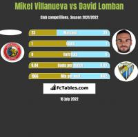 Mikel Villanueva vs David Lomban h2h player stats