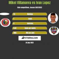 Mikel Villanueva vs Ivan Lopez h2h player stats