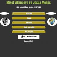Mikel Villanueva vs Josua Mejias h2h player stats