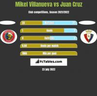 Mikel Villanueva vs Juan Cruz h2h player stats