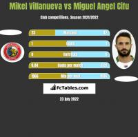 Mikel Villanueva vs Miguel Angel Cifu h2h player stats